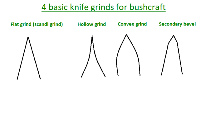 Knife grinds page